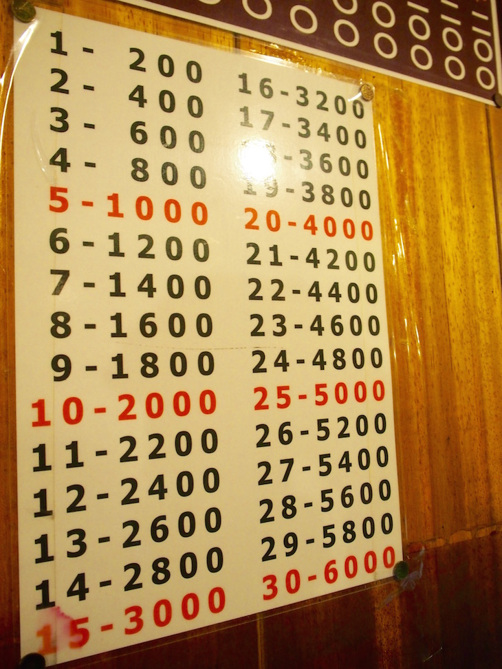 料金表です。瓶ビールなど除いて定額200円です。皿と酒の数で勘定が決まります。